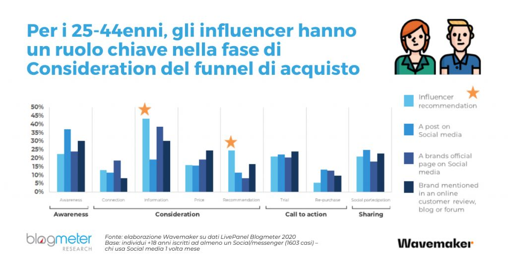 grafico sull'influenza sugli acquisti