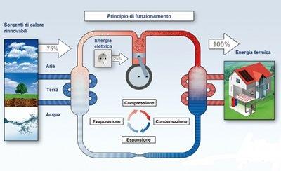schema che spiega il risparmio energetico delle pompe di calore