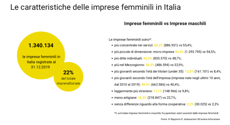 Donne manager imprese femminili in italia