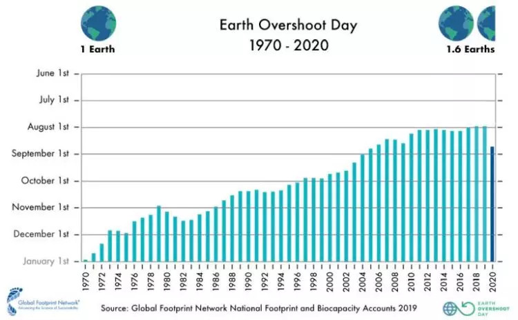 Overshoot Day grafico anni