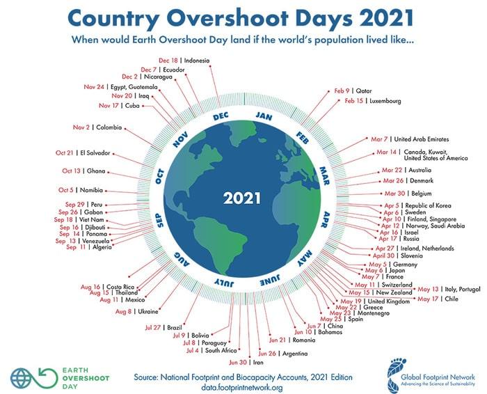 Overshoot Day grafico paesi