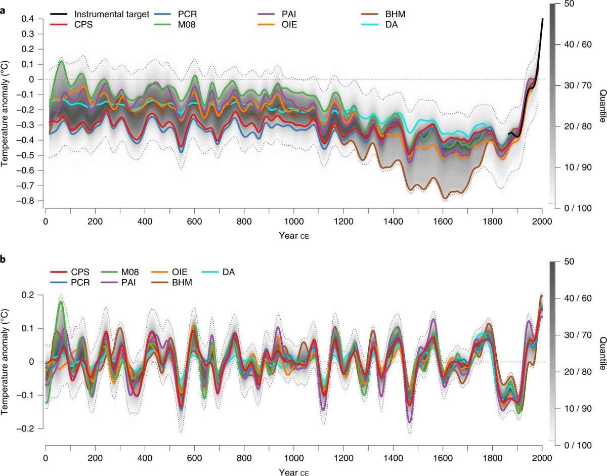 variabilità climatica ClimateGraph